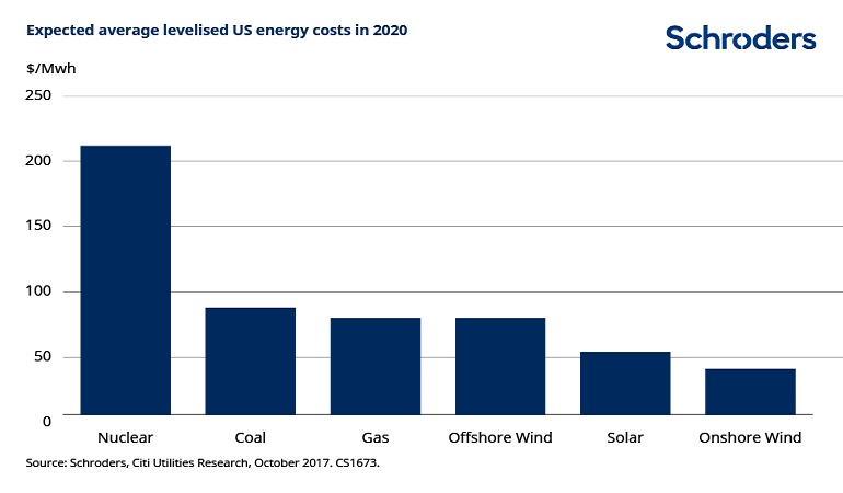 Chart4-renewable-energy-costs.jpg