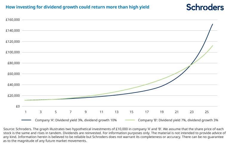 graphic showing how dividend growth returns outperform high yield after 20 years