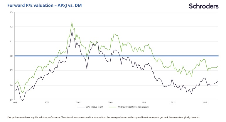 Not since 2004 has the discount between Asian and developed market stocks been so wide