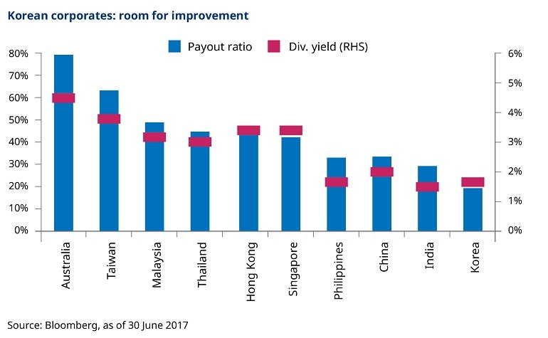 Asian markets dividend payout ratios and yields