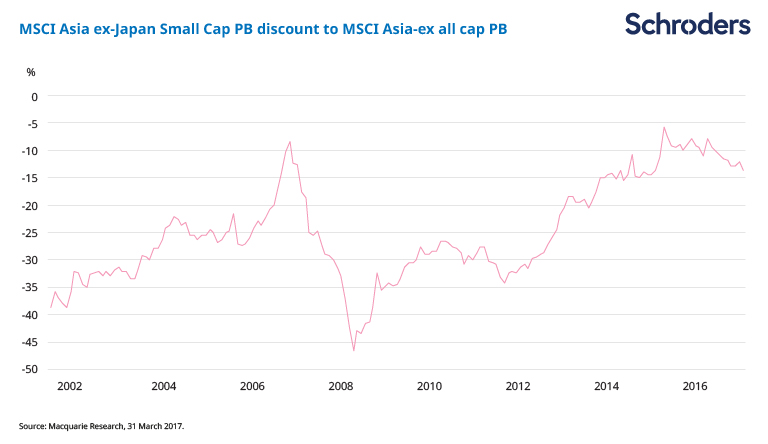 Why smaller companies offer the best growth in Asia ...