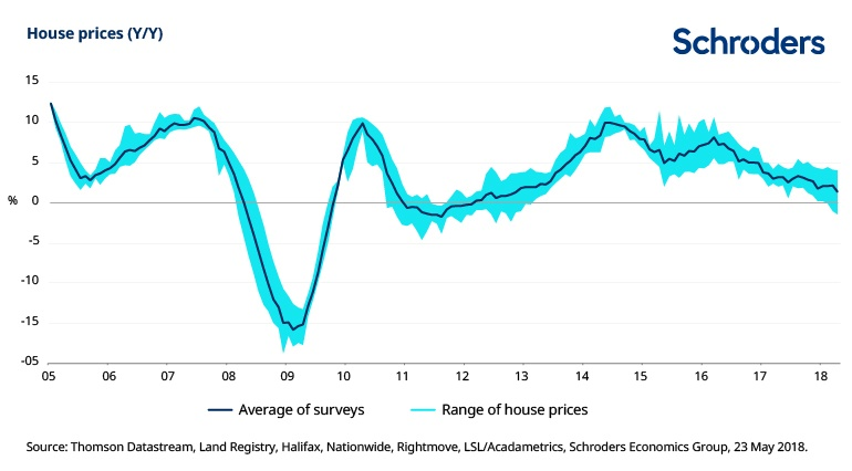 UK house prices since 2005