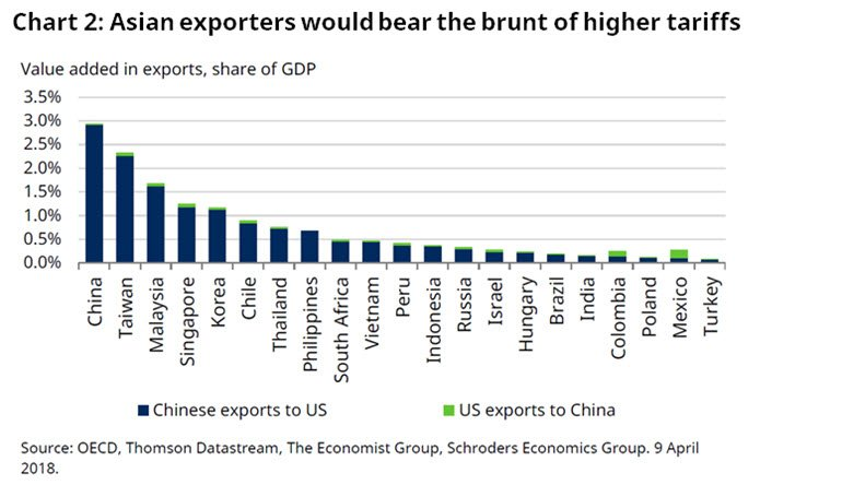 chart showing EM exporters bear brunt of tariffs