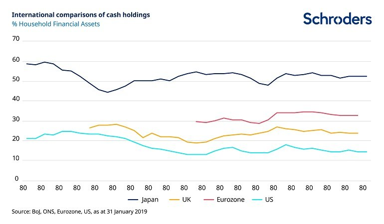 Chart showing percentage of assets held in cash by region