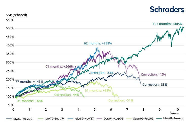 3451Six-biggest-bull-markets-chart-CS2116.jpg