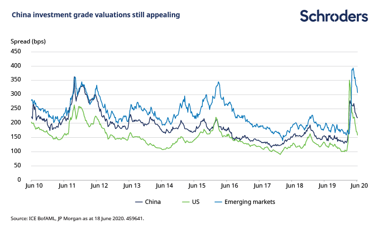 China-investment-grade-valuations-appealing.png