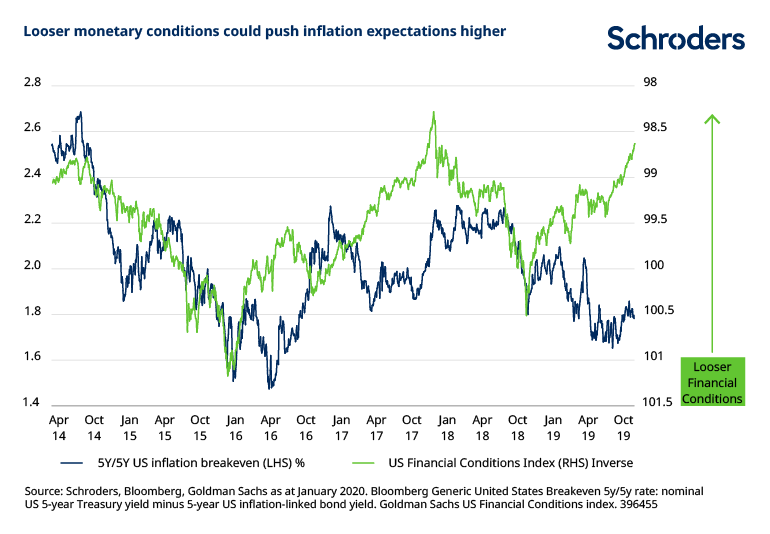 Looser-monetary-conditions-could-push-inflation-higher.png