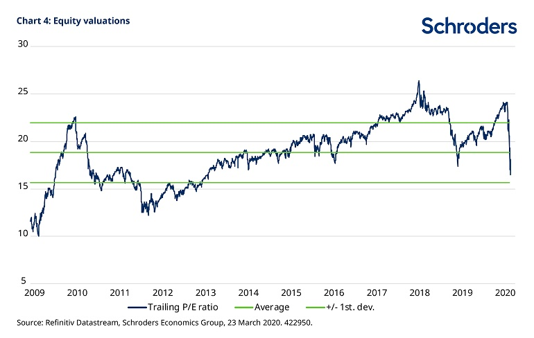chart-4-equity-valuations-422950.jpg