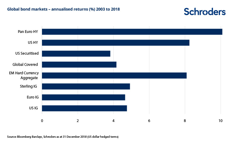Annualised-bond-market-returns-15-years.jpg