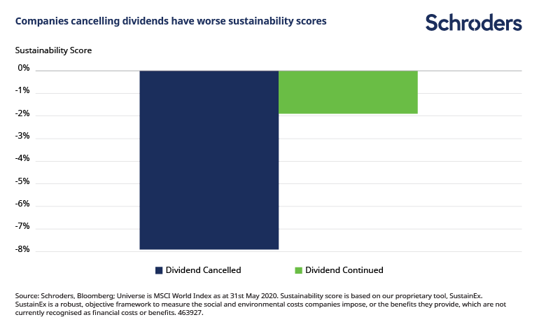 Cancelling_dividend_sustainability_scores.png