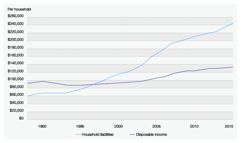 Howlong Australia  City new picture : How long can Australia's strong economic growth continue Wealth ...