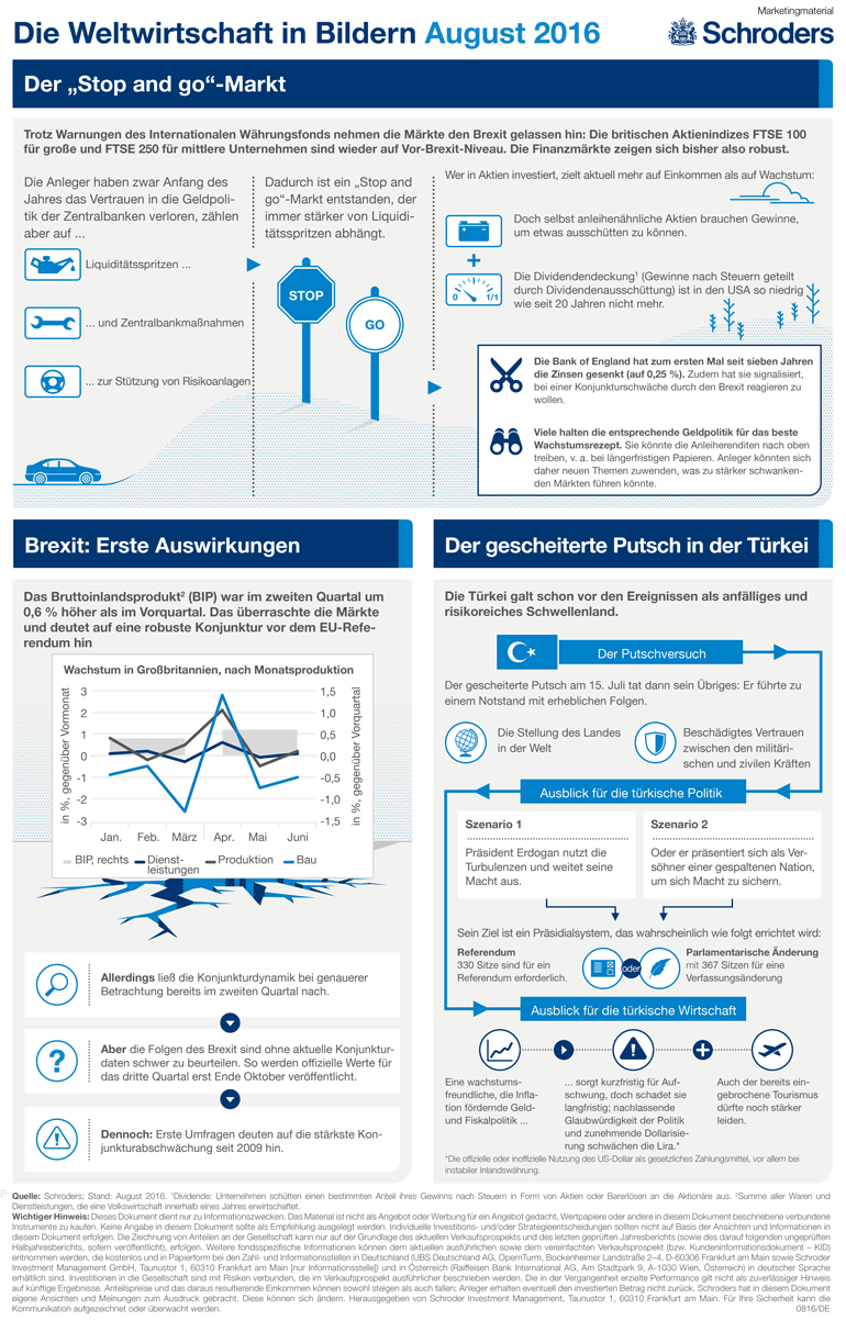 Schroders Infografik August 2016