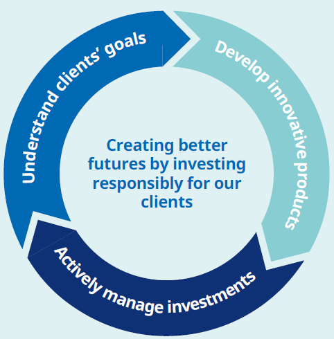 schroders-future-prosperity-diagram-01_v3.png
