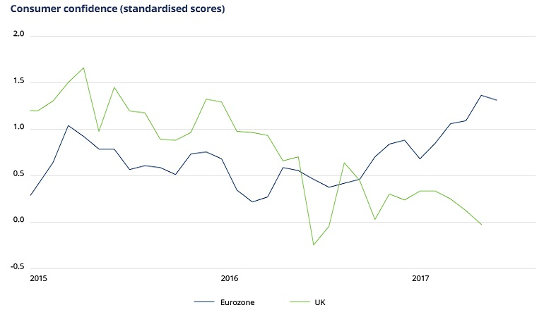 Chart of UK and eurozone consumer confidence