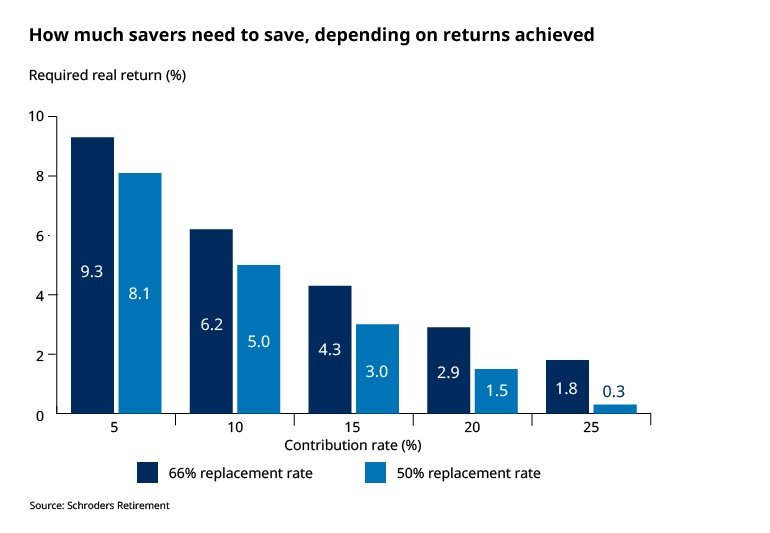 the amount savers need to save for retirment depending on returns achieved