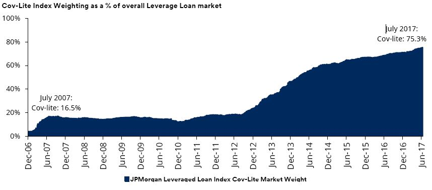 Cov_lite_index_leveraged_loans