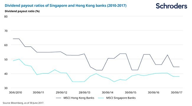 Chart showing Hong Kong and Singapore banks dividend payout ratios