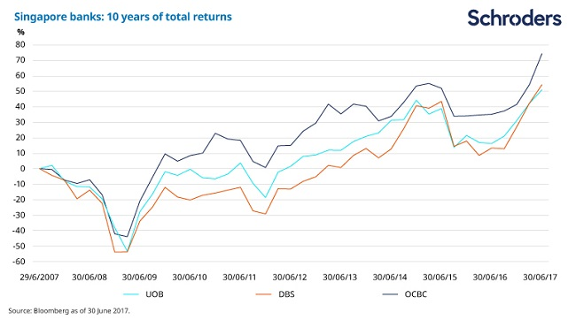 Chart showing Singapore bank shares total returns