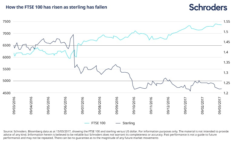 chart showing how the fall in sterling benefited UK shares
