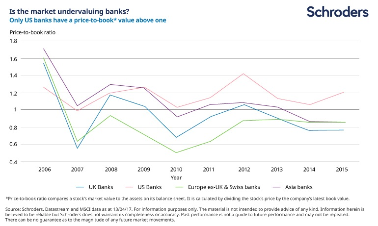 Chart showing US banks are the only banks with a price to book ratio above one