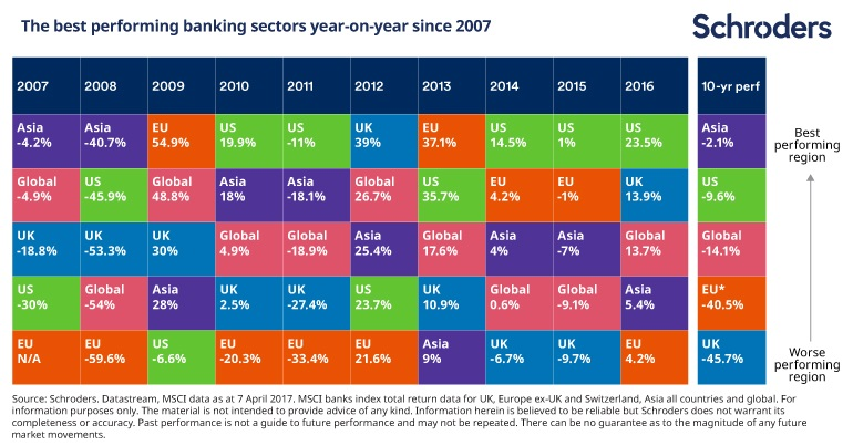 Table illustrating the erratic performance of banks over the last ten years