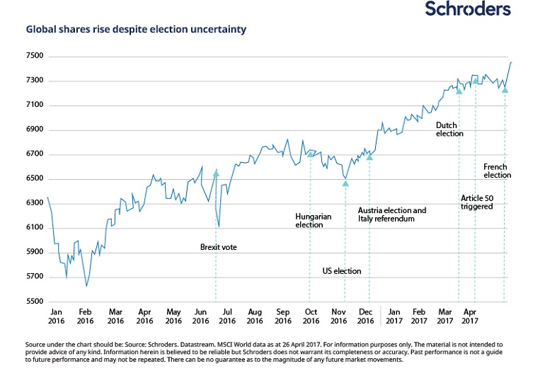 Chart showing how global shares have continued to rise in the face of political uncertainty