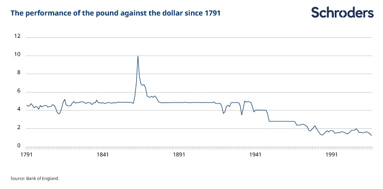 Devaluation of the pound since 1791