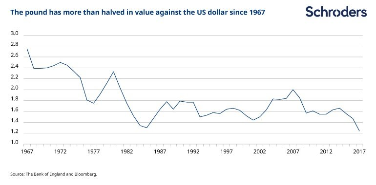 Devaluation of the pound since 1967