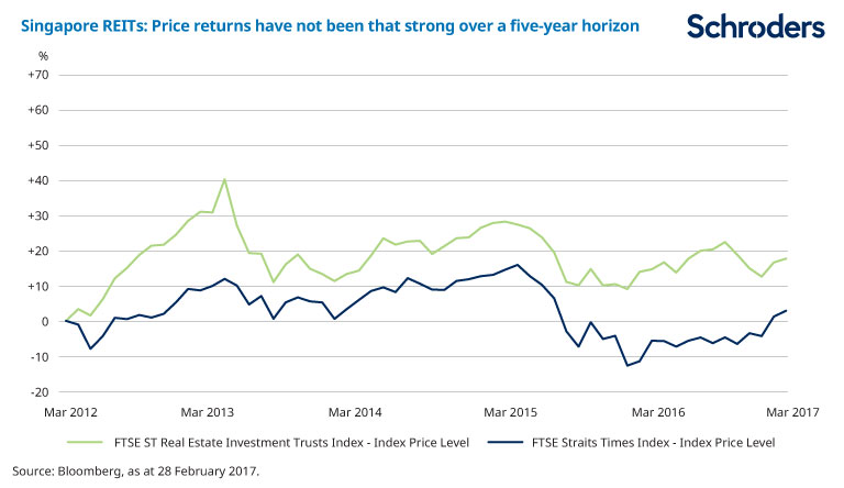 Chart showing Singapore REITs price returns have not been that strong over five years