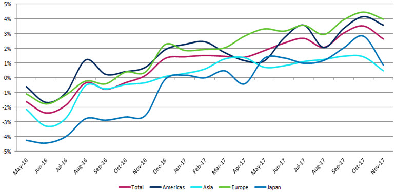 Chart showing valuations of convertible bonds by region
