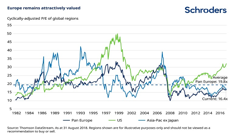 Chart of global regional valuations