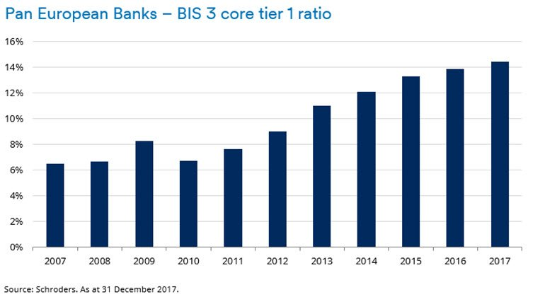 Chart showing improvement in bank capital