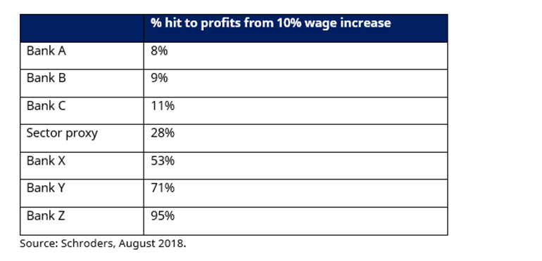 Table showing hit to bank earnings from rising wages