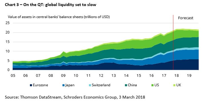 Chart of tightening global liquidity