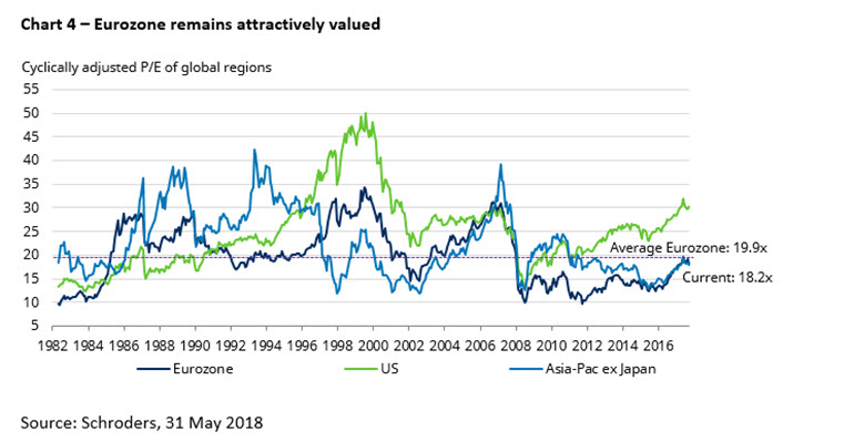 Chart of regional stockmarket valuations