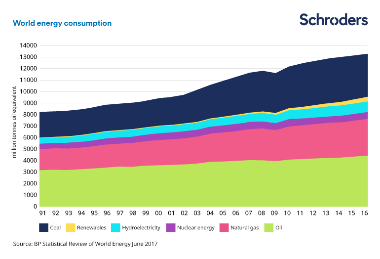 Chart of world energy consumption