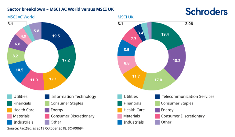 Chart showing sector differences between MSCI AC World and MSCI UK