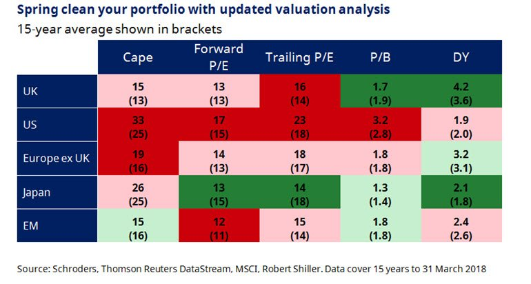 Chart of stockmarket valuations