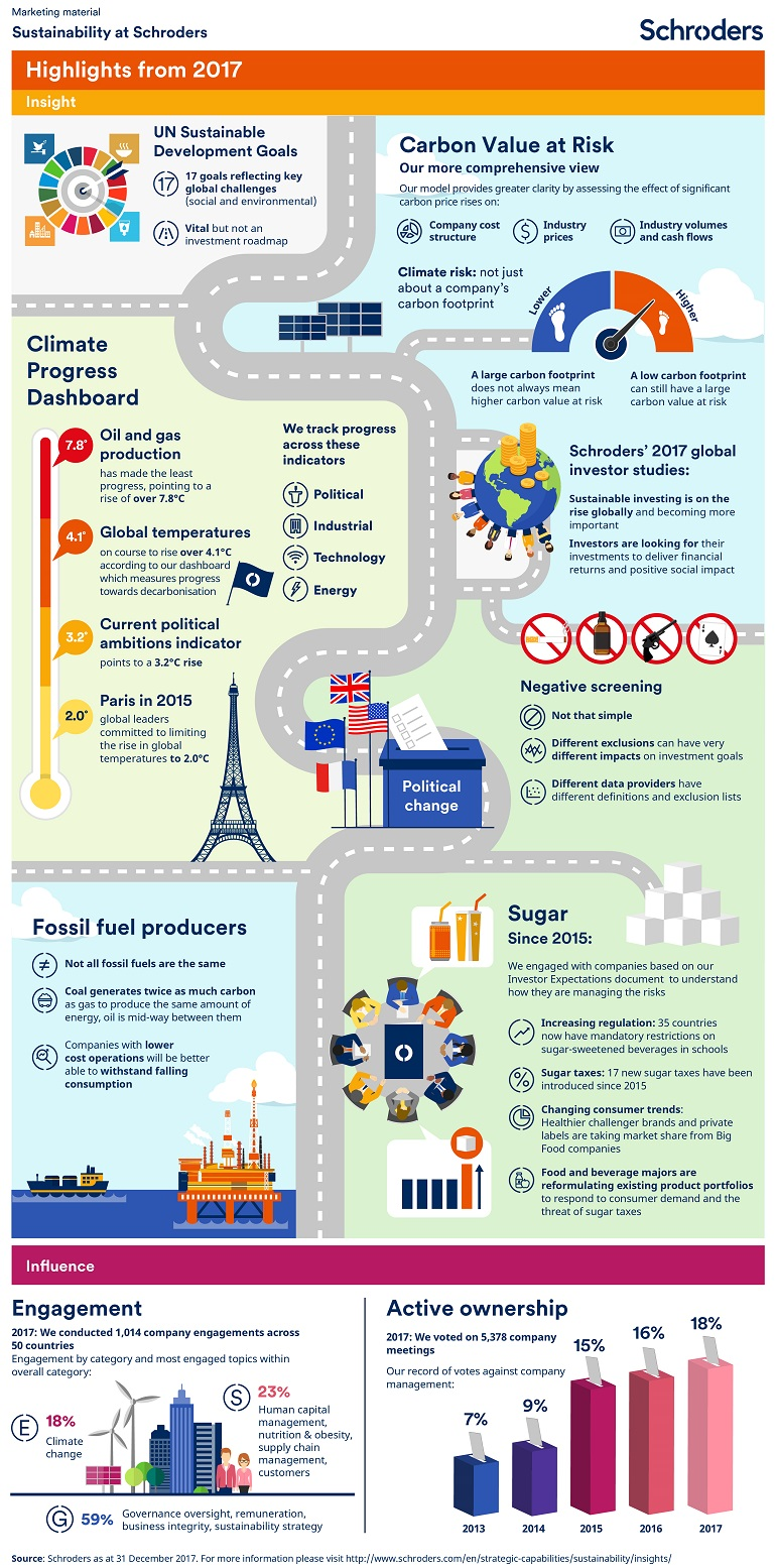 Schroders 2017 annual sustainability infographic