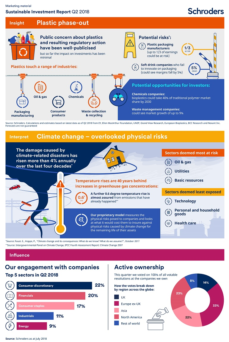 Schroders sustainability infographicQ2 2018