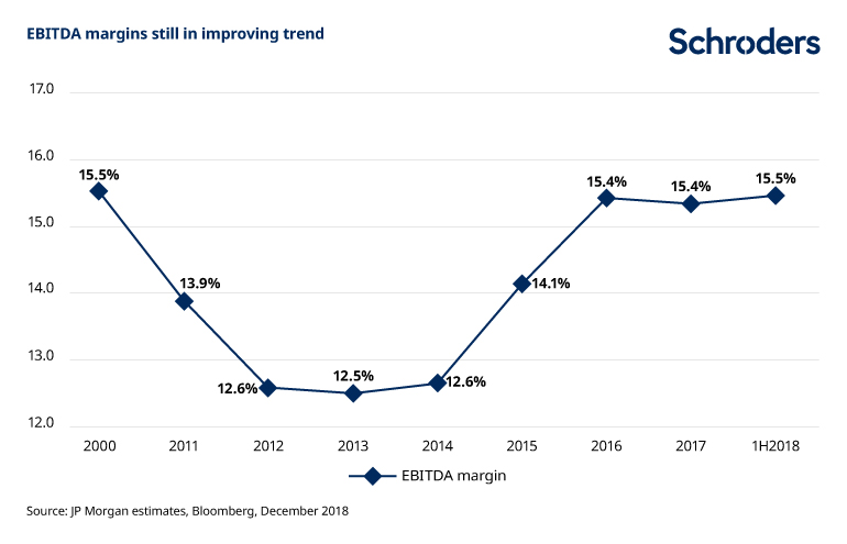 Asia EBITDA margins still in improving trend