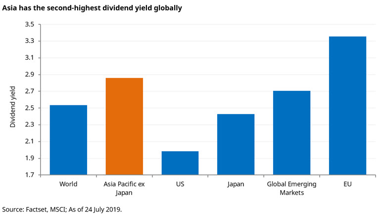 asia-has-second-highest-dividend-yield.jpg