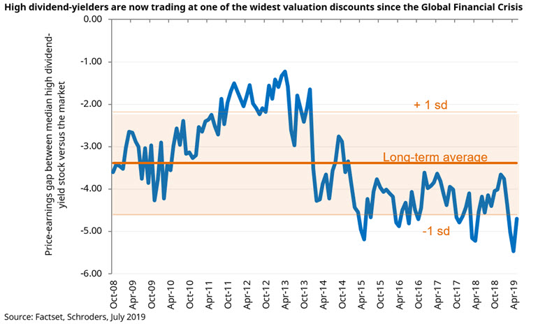 high-dividend-yielders-at-valuation-discount.jpg