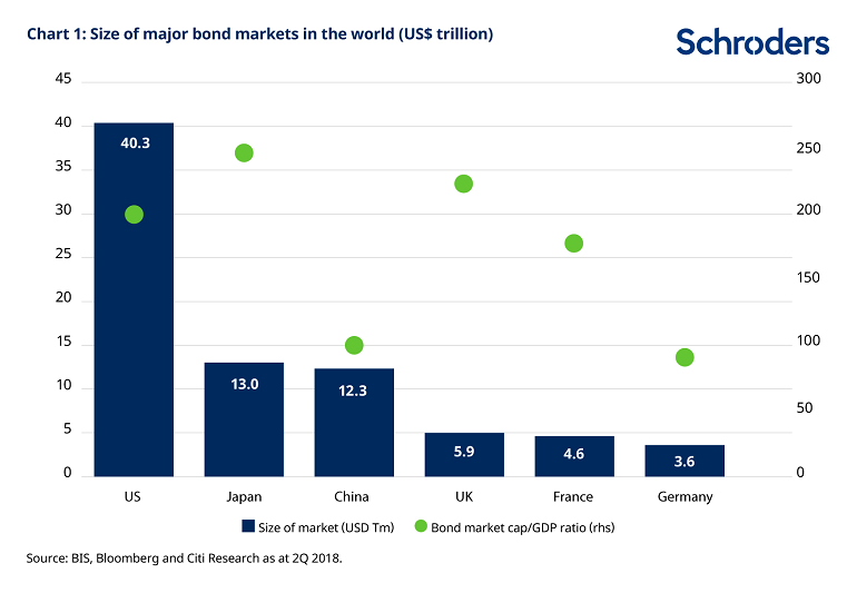Size of major bond markets in the world