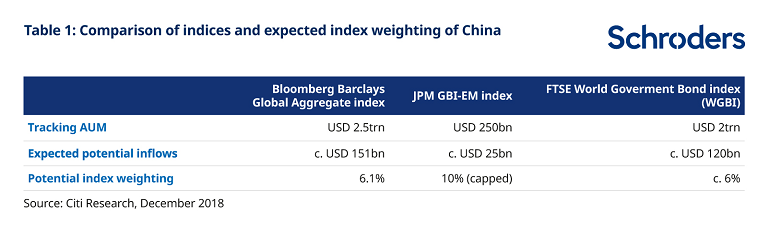 comparison in indicies and expected China weighting