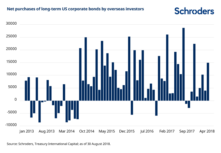 Net-purchases-of-US-corp-bonds-by-foreign-investors