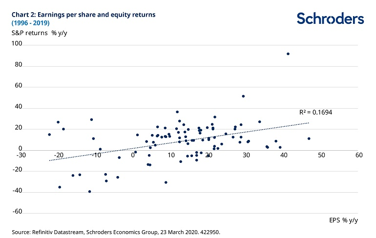 chart-2-eps-and-equity-returns-422950.jpg