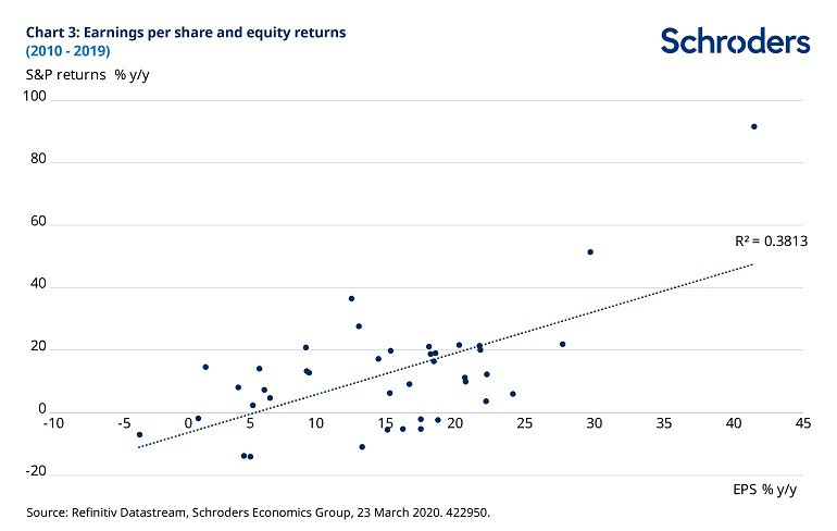 chart-3-eps-and-equity-returns-422950.jpg