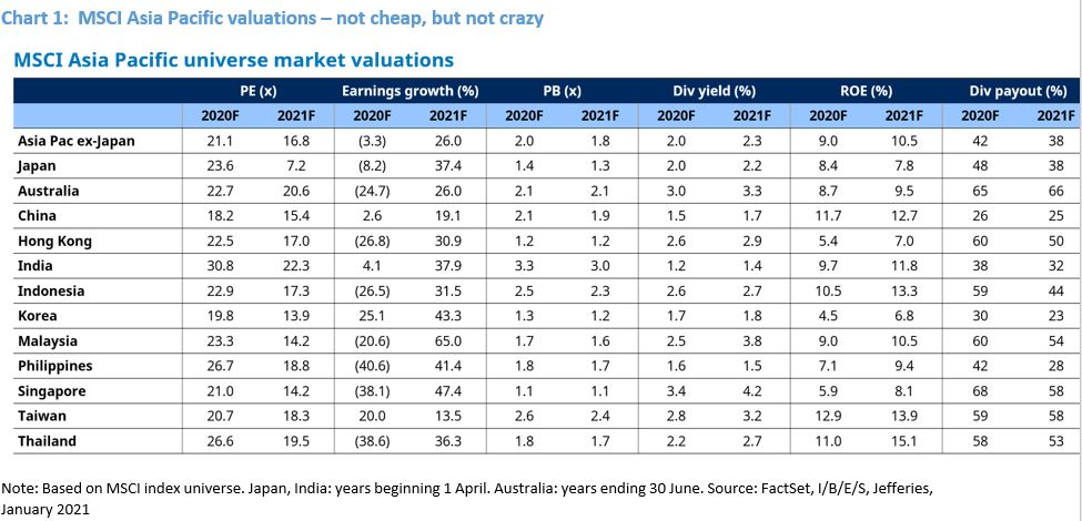 1-Asia-pac-valuations-table.JPG