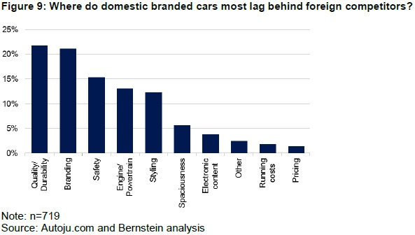 Preference of foreign brands amongst chinese